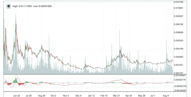 Monero Historical Price Chart Since Inception 20150810