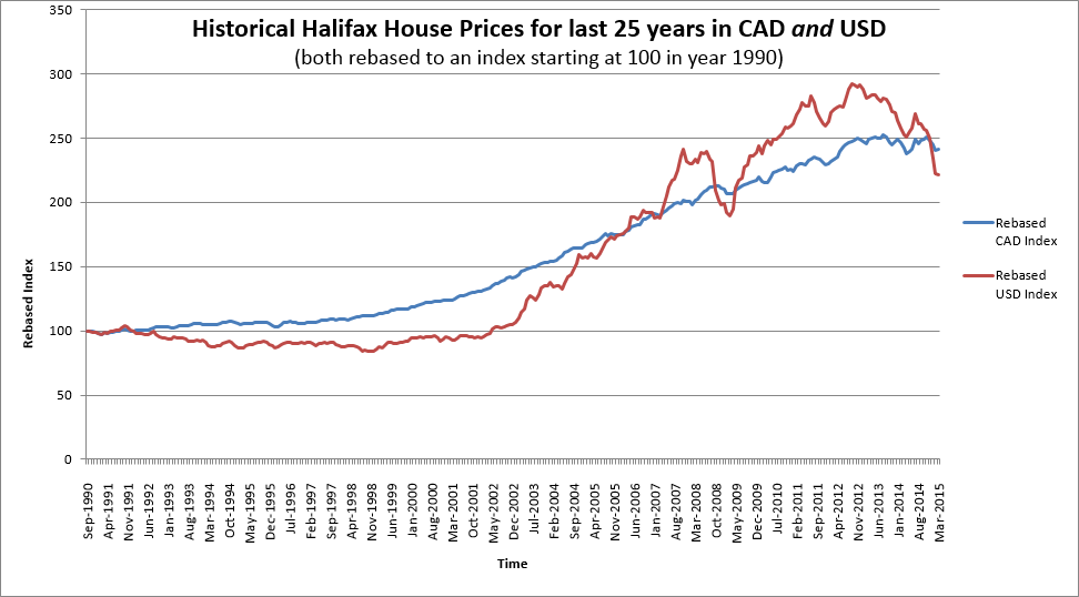 Historical Halifax House Prices for last 25 years in CAD and USD 20150301
