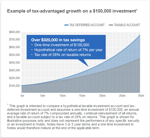 Lending Club Long Term Taxable v Non Taxable Returns - 20160202