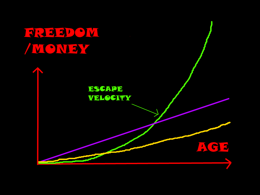 Retirement - Financial Freedom Trajectory - 20160205