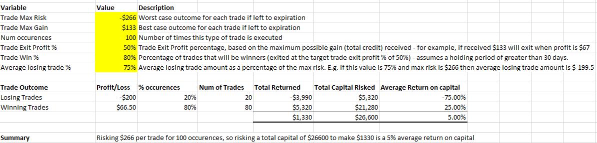 Trading Strategy Analysis - Iron Condor - 20160204