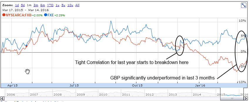Brexit - 6B Mar 2016 Pound Euro Pair 20160314 - 1 year correlation