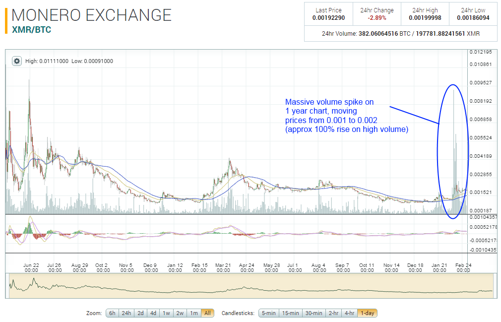 Monero XMR Historical Price Chart Since Inception 20160302