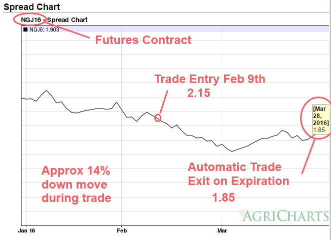 NG Mar 2016 Bull Put Spread 20160328 Trade Exit Chart