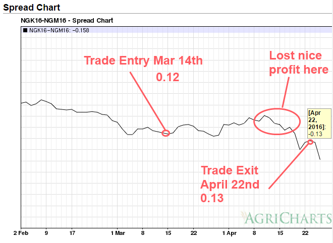 NG Mar 2016 Short Futures Calendar NGK6 - NGN6 20160422 Trade Exit