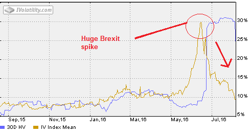 Brexit exit FXB Aug 2016 Adjusted Iron Condor Volatility Analysis - 20160801