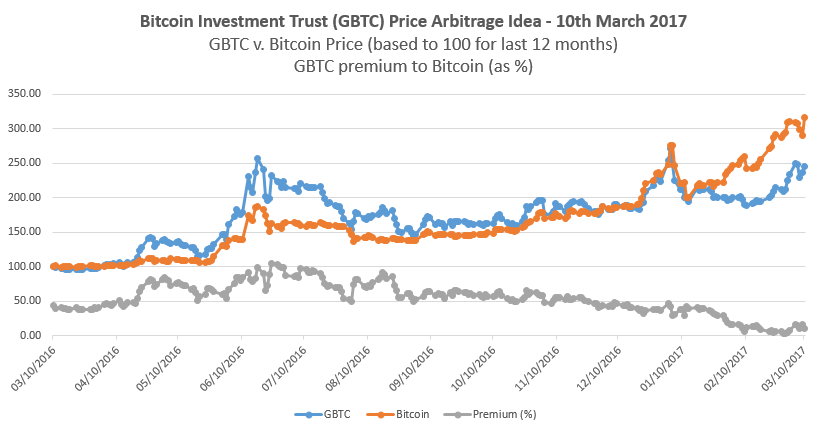 Bitcoin Investment Trust GBTC Price Arbitrage Idea - 20170310