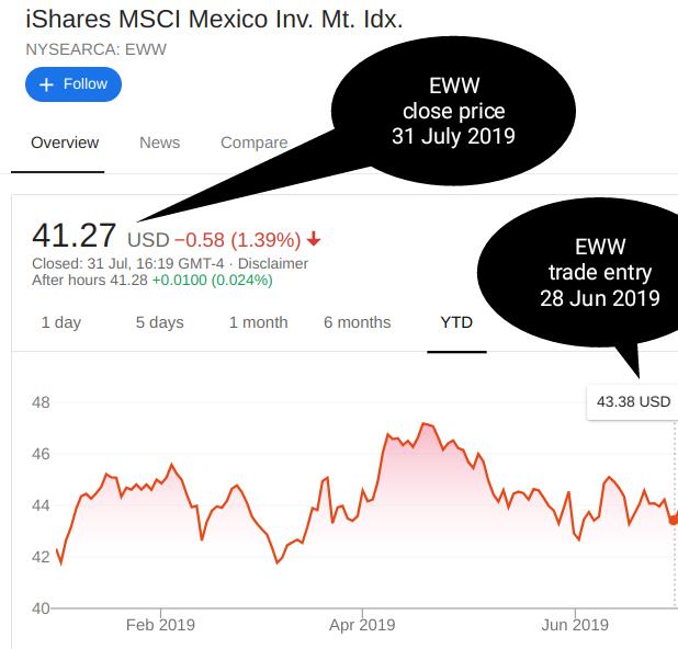Mexican Bearish Put Diagonal Spread- Trade Entry Chart - 20190628