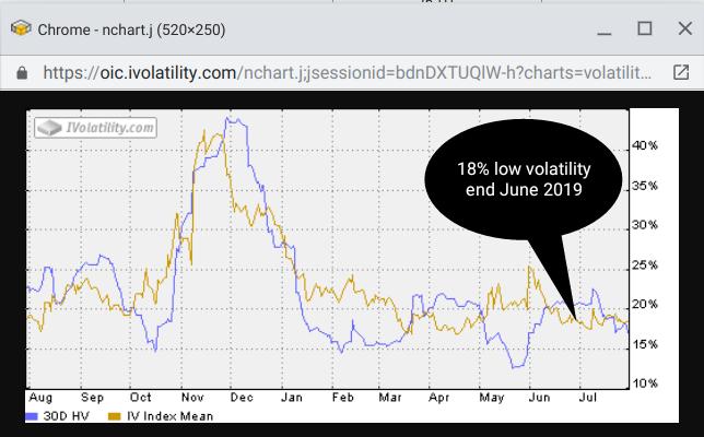 Short EWW Bearish Put Diagonal Calendar Spread - Volatility chart - 20190628