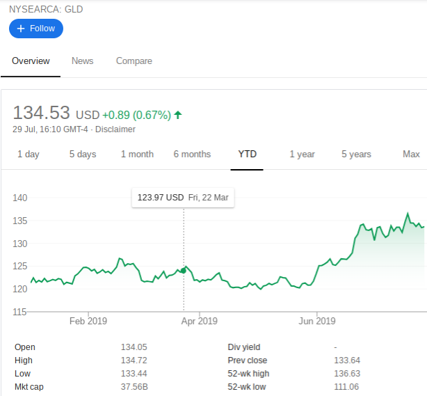 trading gold - Long GLD Diagonal Calendar Spread - Price chart - 20190729