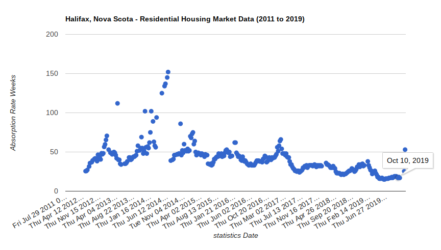 Halifax Houses Market Data tool - Halifax Nova Scotia - Absorption Rate Weeks - 20191010